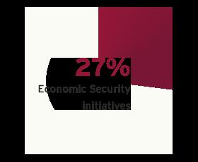43% education initiatives